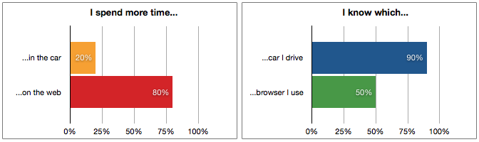 Straw poll data as a bar chart. Do you know which browser you use (50% yes)? Do you know which car you drive (80% yes)?