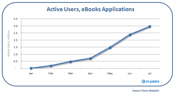 Graph of activity in eBooks January to June 2009, from www.flurry.com. eBooks have aquired 3 million active users during this time