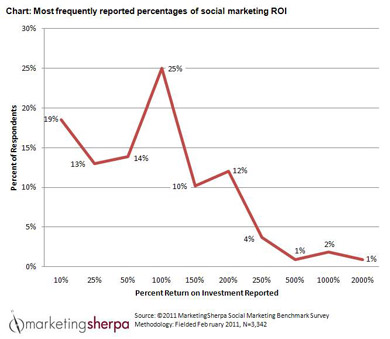 Social Media return on ROI
