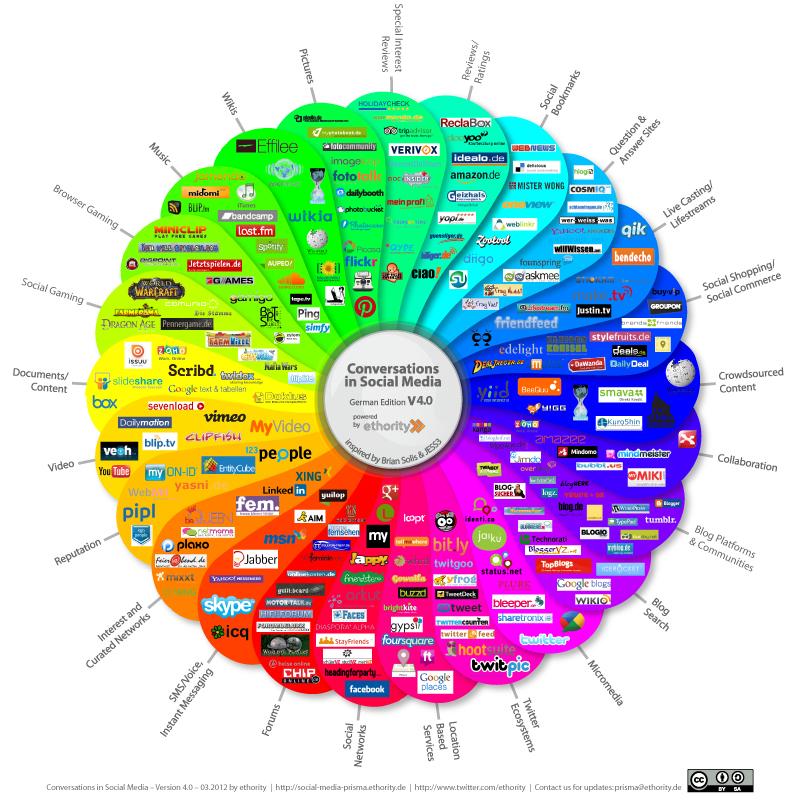 Social media flower_medium
